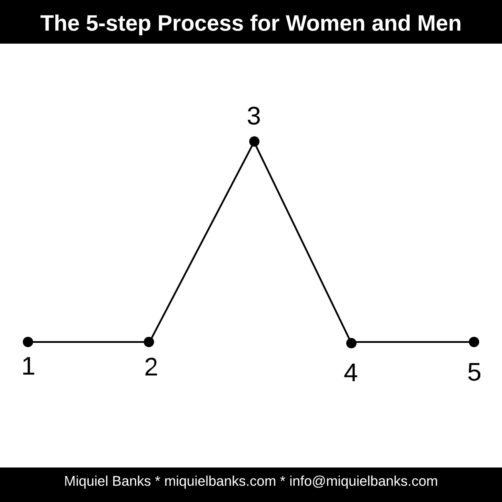 Blog 13 - Heroic Journey - 5 Step Process