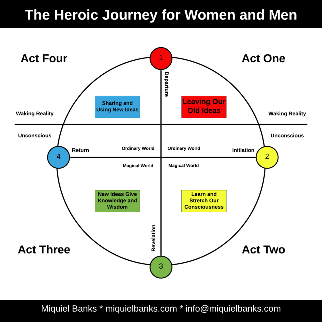 Blog 13 - Heroic Journey for Women and Men