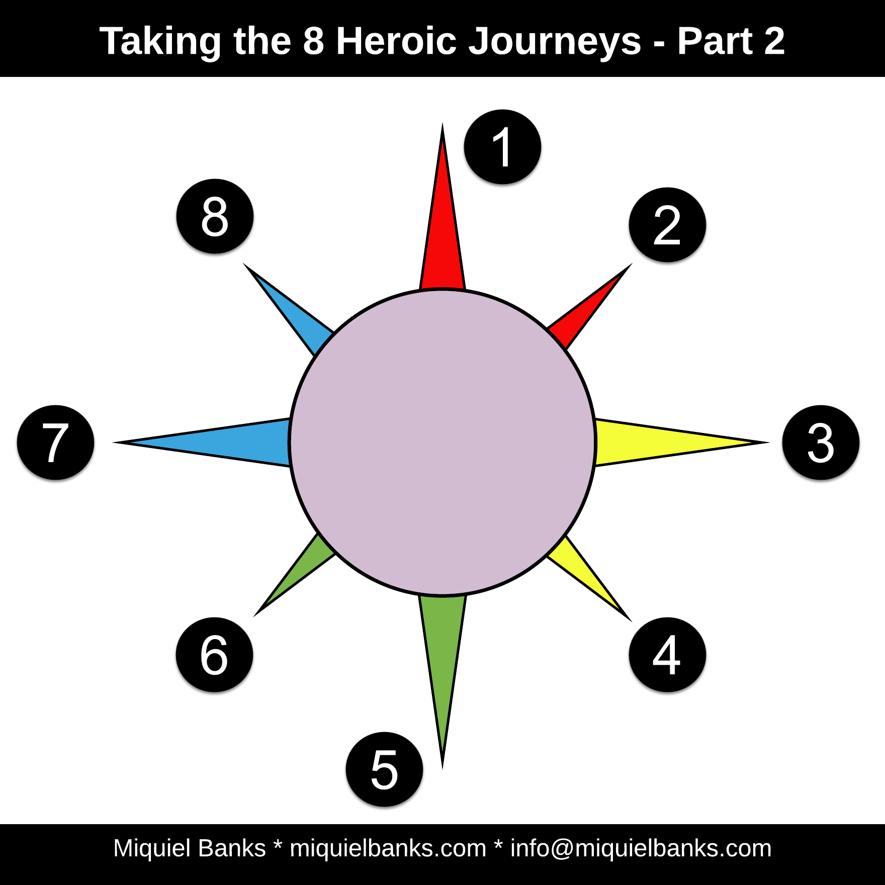 Blog 13 - Heroic Journey for Women and Men - Page 3 - 8 Journeys 02 - Numbers