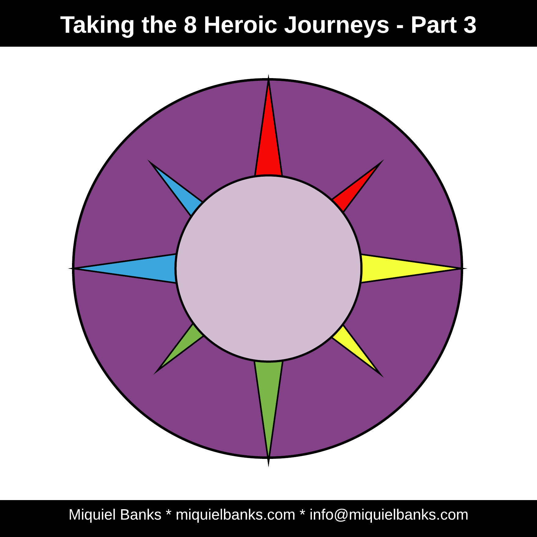 Blog 13 - Heroic Journey for Women and Men - Page 3 - 8 Journeys 03