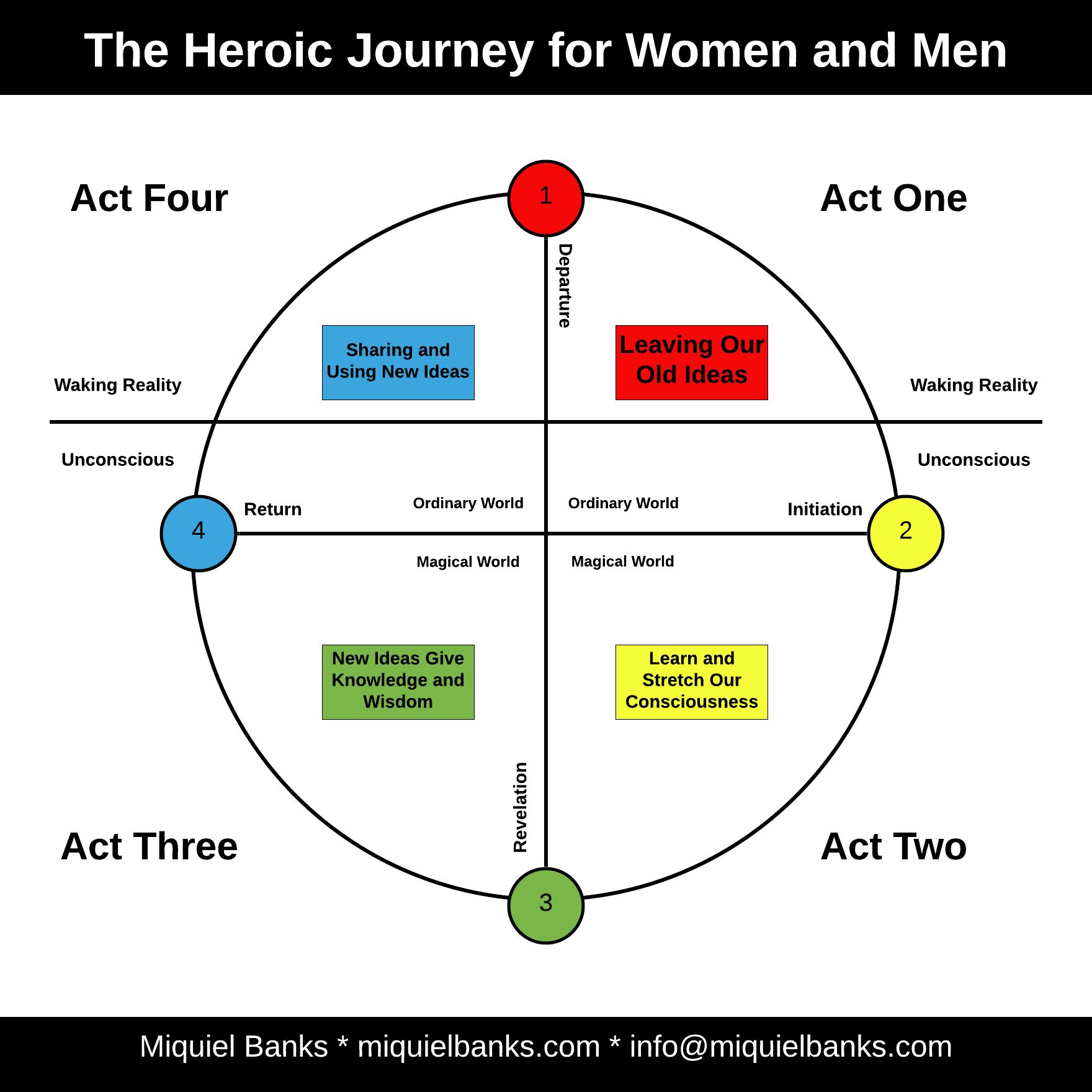 Blog 13 - Heroic Journey for Women and Men