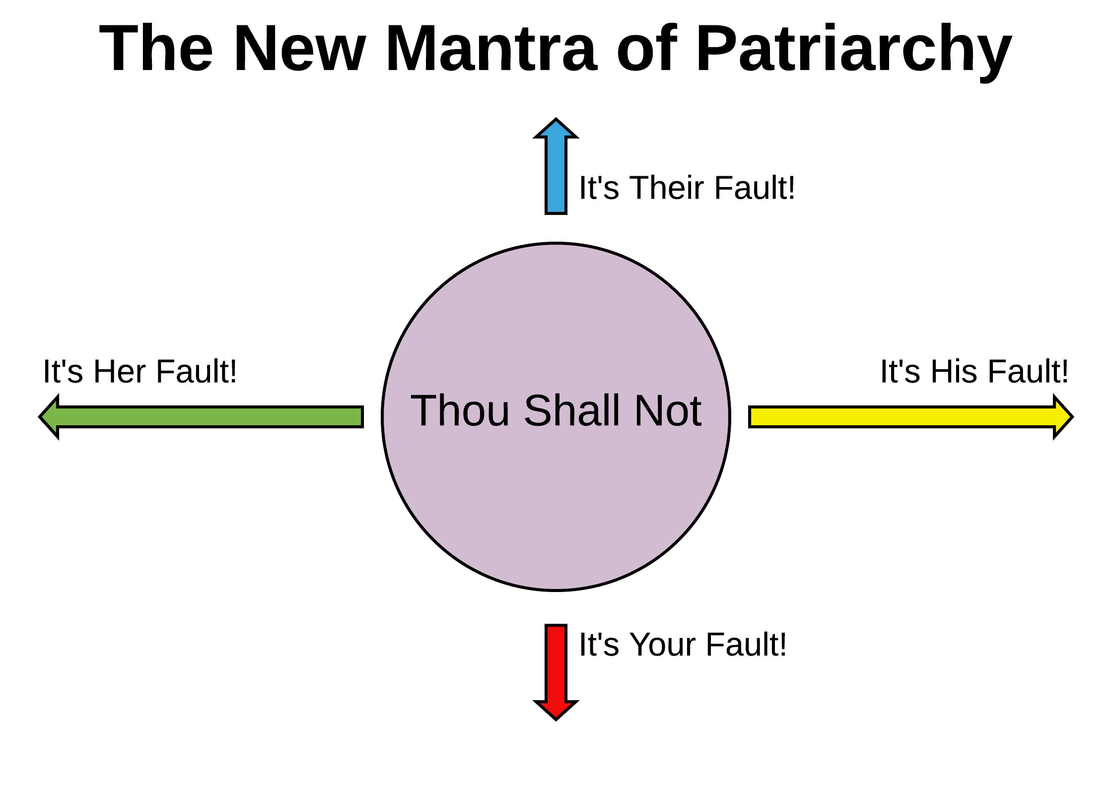 Blog 17 - The New Mantra Of Patriarchy