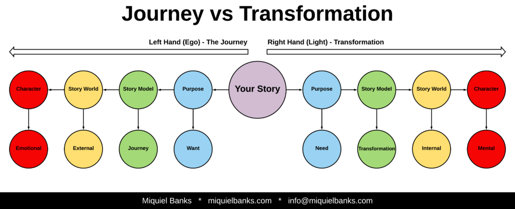 Blog 26 - Journey vs Tranformation
