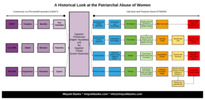 IG_A Historical Look at the Patriarchal Abuse of Women