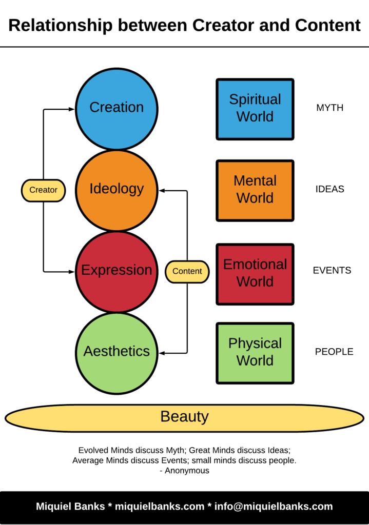 Relationship between Creator and Content