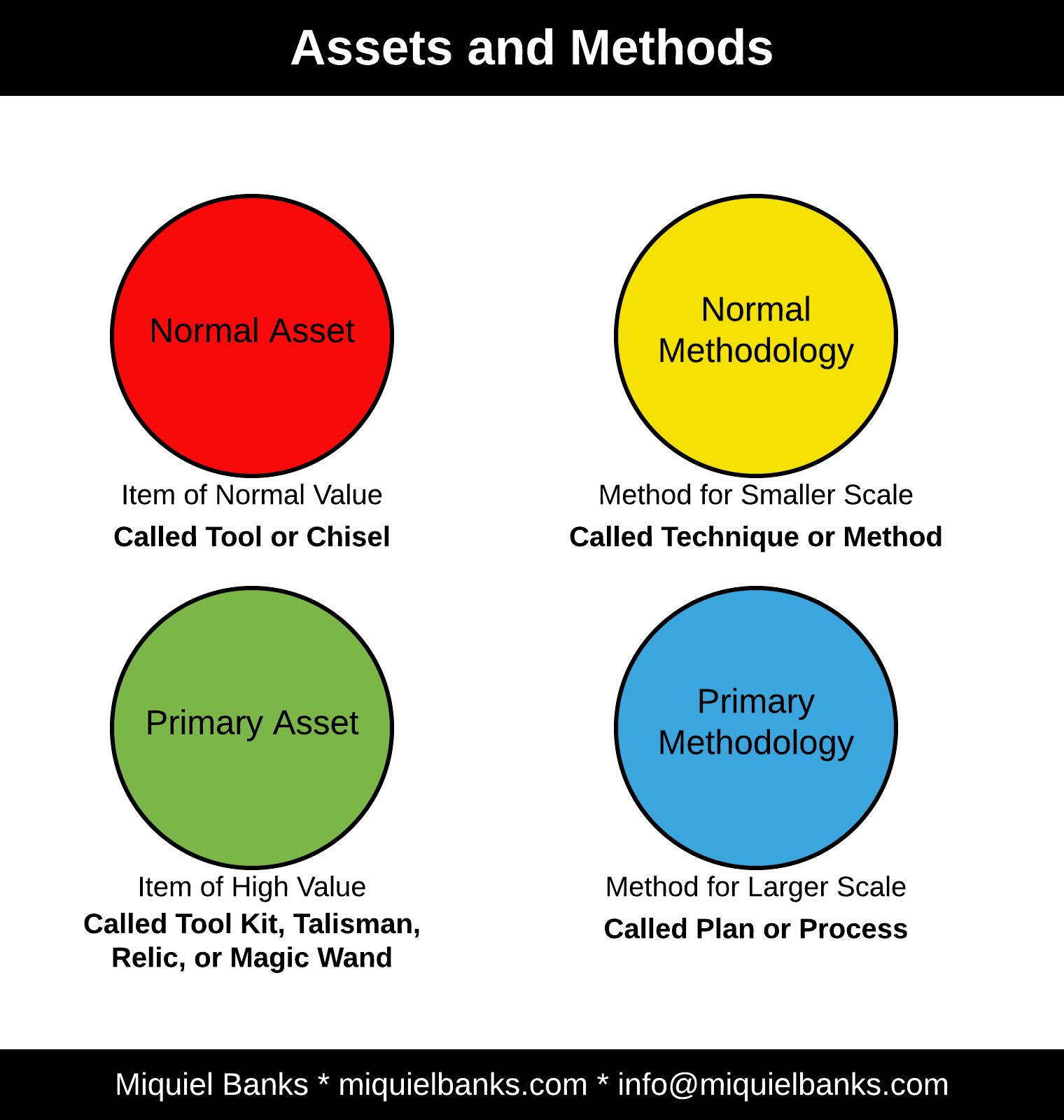 Story Assets and Methods