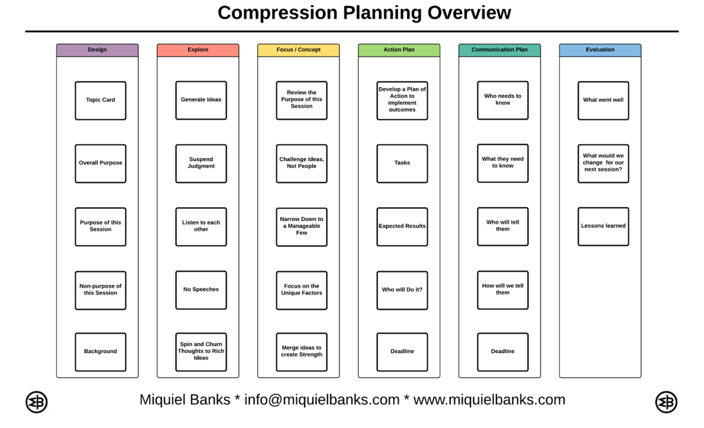 Compression Planning Overview