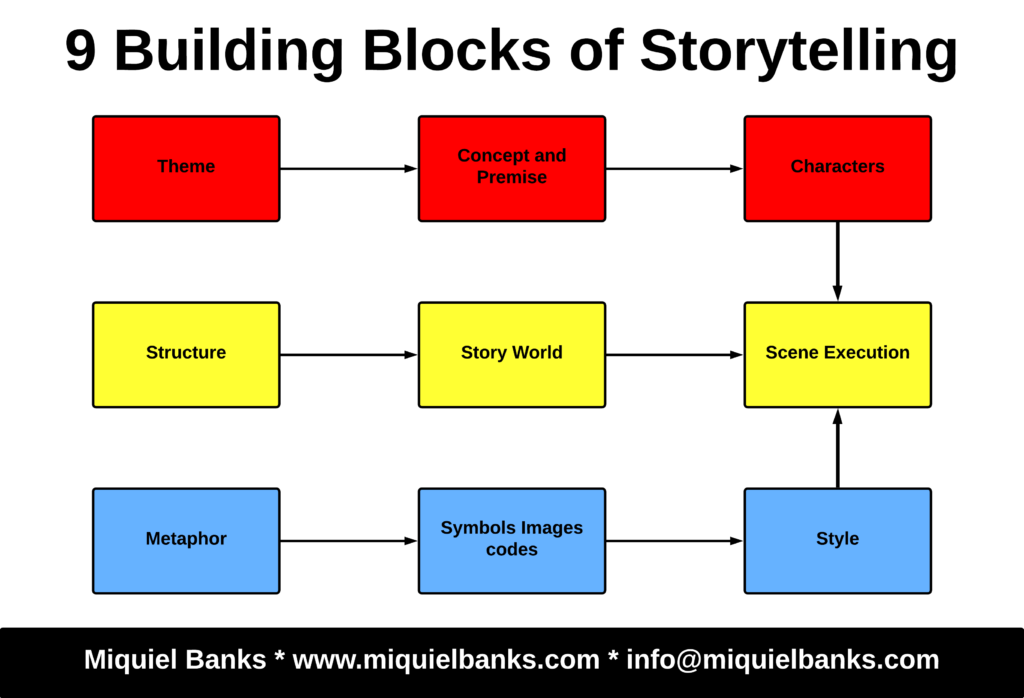9 Building Blocks of Storytelling