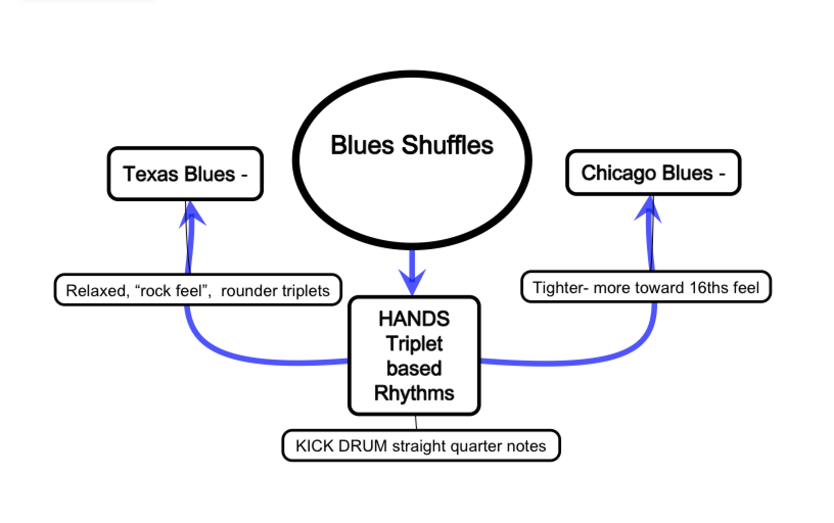 Blues Shuffle Beat Structure