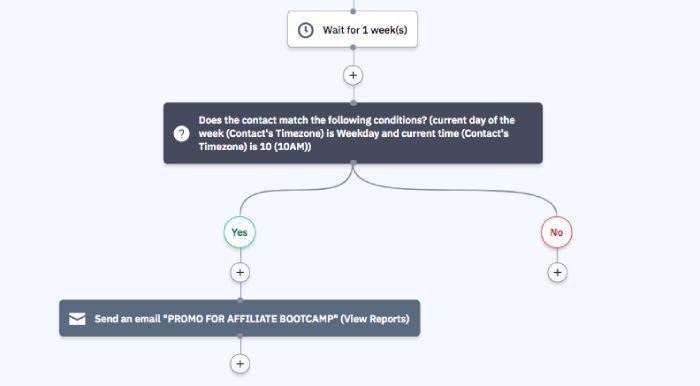 Activecampaign vs convertkit automation