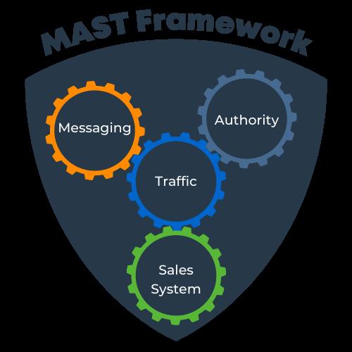 MAST Framework (1)